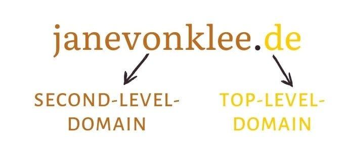 Top-Level-Domain und Second-Level-Domain erklärt