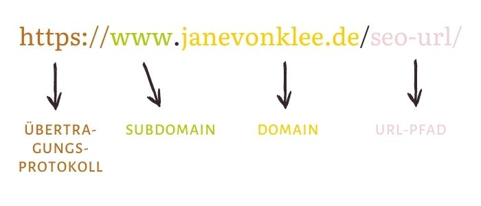 URL-Aufbau: Übertragungsprotokoll, Subdomain, Domain und URL-Pfad